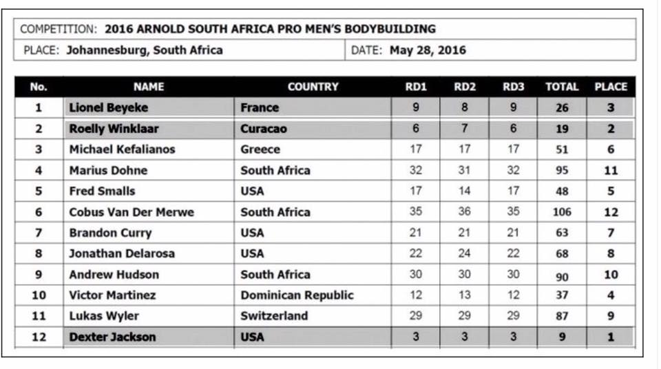 Arnold Classic Africa 2016 Final Results!